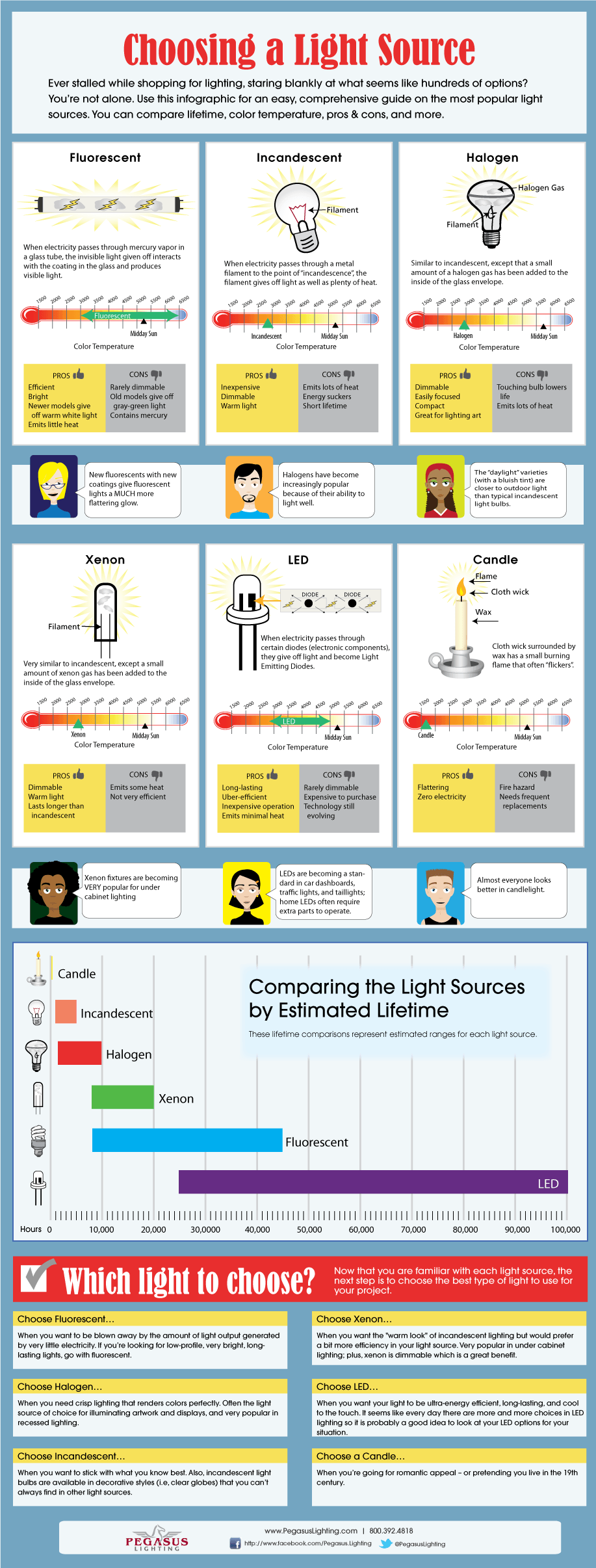 Comparing light sources, an infographic